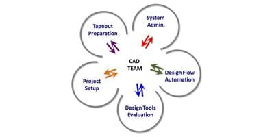 The CAD Team – Unsung Heroes in a Successful Tapeout