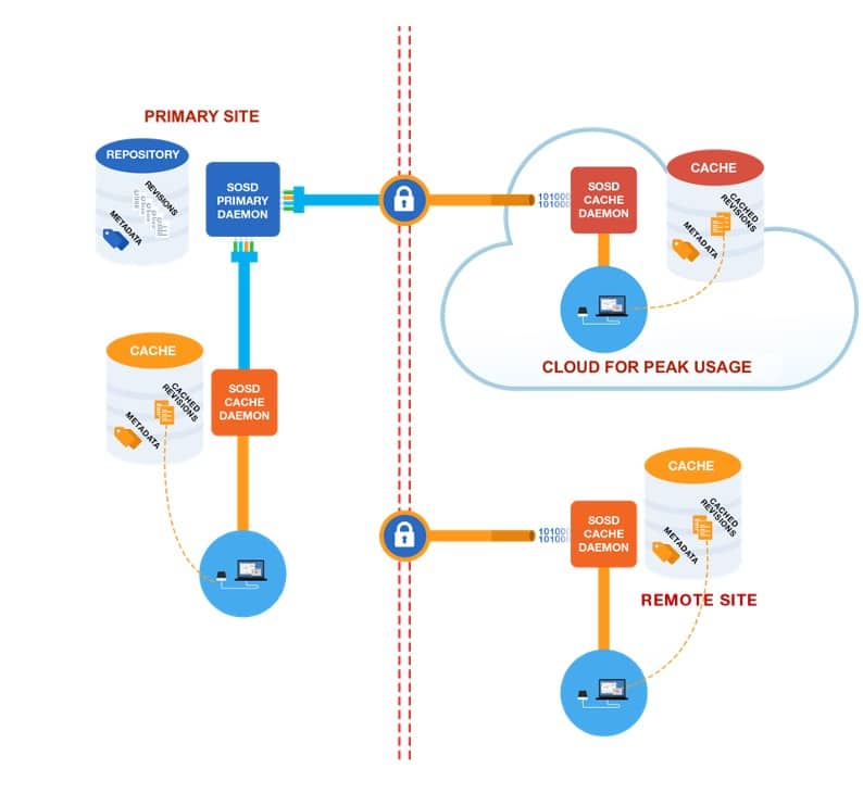 How Cliosoft's customers typically set up a Cliosoft SOS cache server on shared storage.